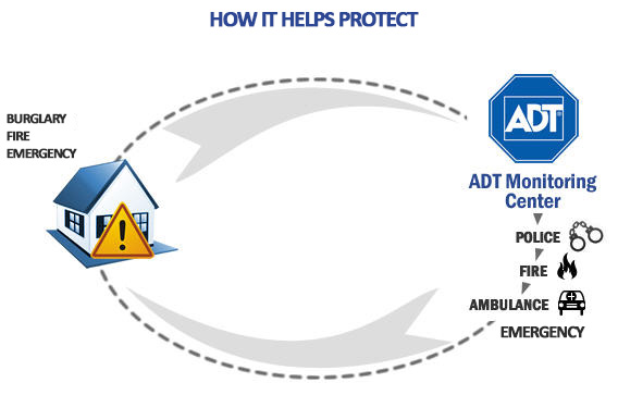 HOW IT PROTECTS